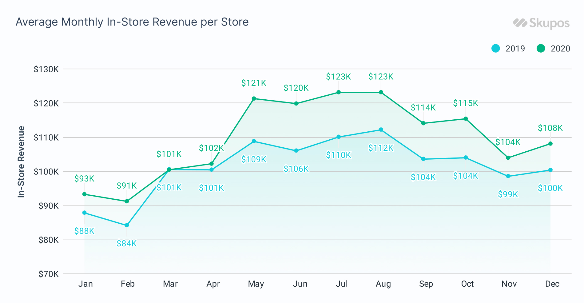 2020 Average Monthly In-Store Revenue