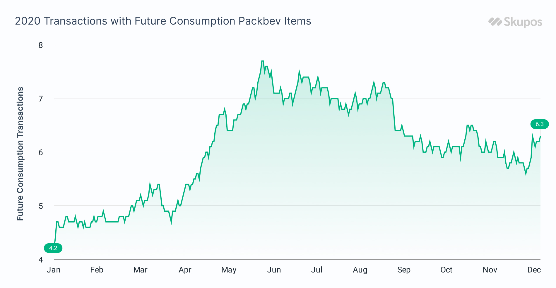 2020 Transactions with Future Consumption Packbev Items