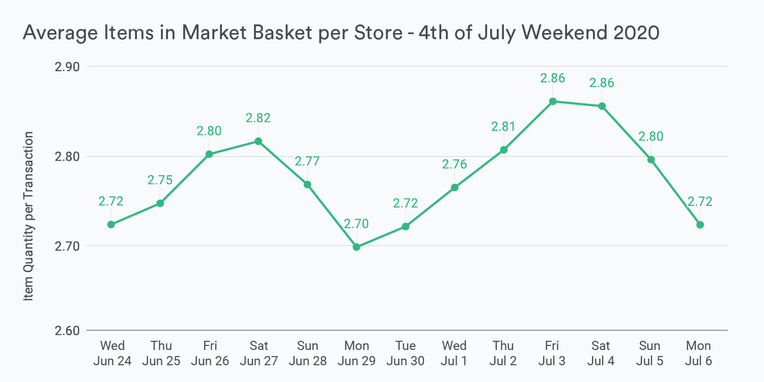 Blog Graphic Average Items in Market Basket per Store - 4th of July Weekend 2020