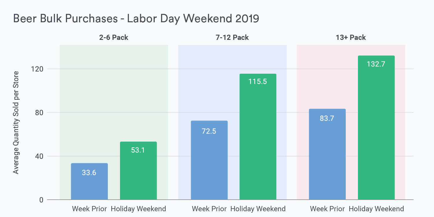 Blog Graphic Beer Bulk Purchases - Labor Day Weekend 2019