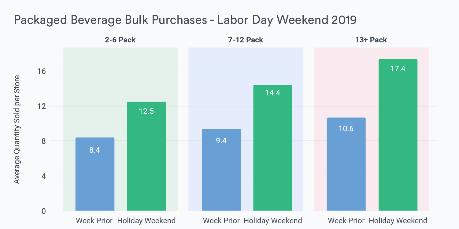 Blog Graphic Packaged Beverage Bulk Purchases - Labor Day Weekend 2019